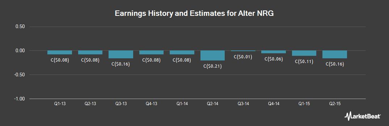 Earnings by Quarter for Alter Nrg Corp. (TSE:NRG)
