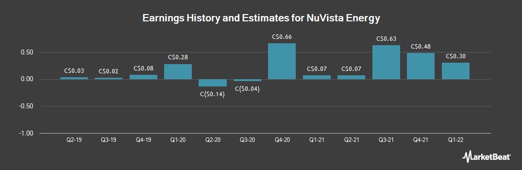 Earnings by Quarter for Nuvista Energy Ltd (TSE:NVA)