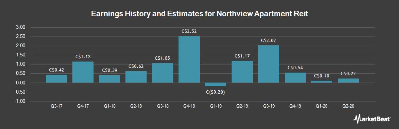 Earnings by Quarter for Northview Apartment Reit (TSE:NVU)