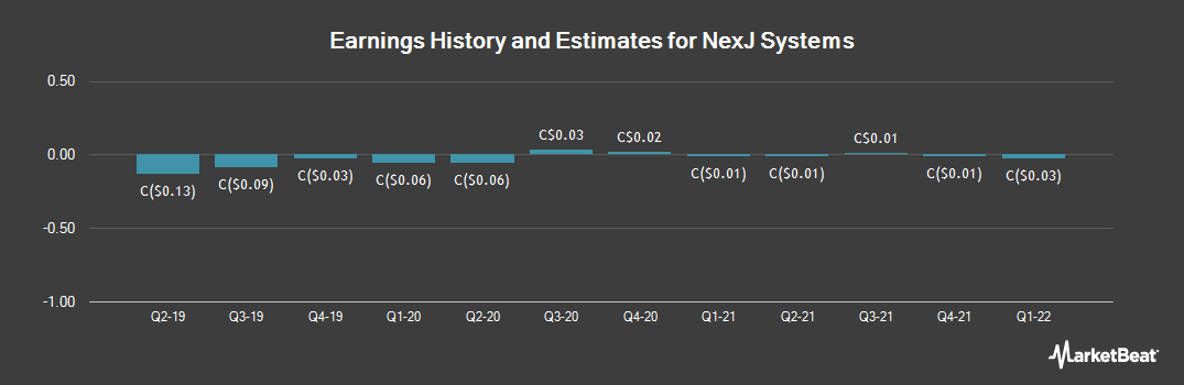 Earnings by Quarter for NexJ Systems (TSE:NXJ)