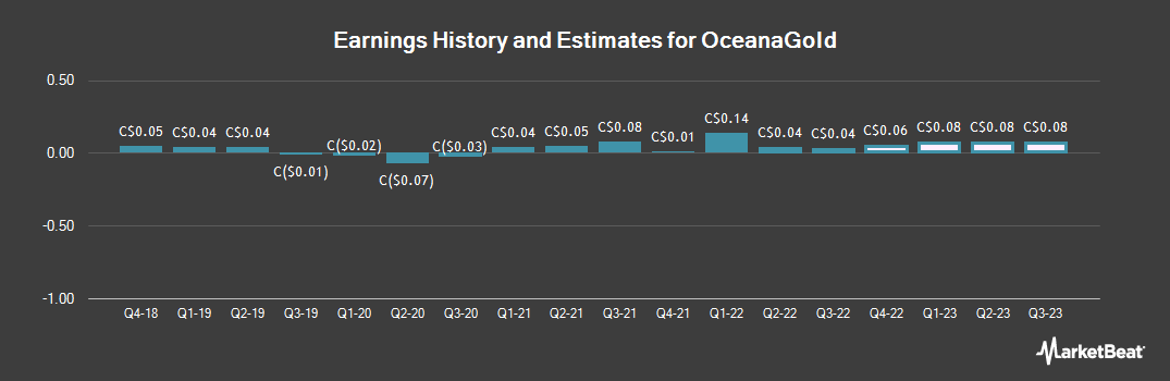 Earnings by Quarter for OceanaGold (TSE:OGC)