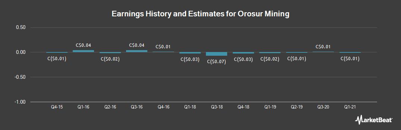 Earnings by Quarter for Orosur Mining (TSE:OMI)