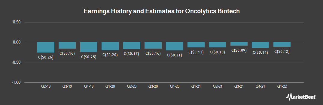 Earnings by Quarter for Oncolytics Biotech (TSE:ONC)