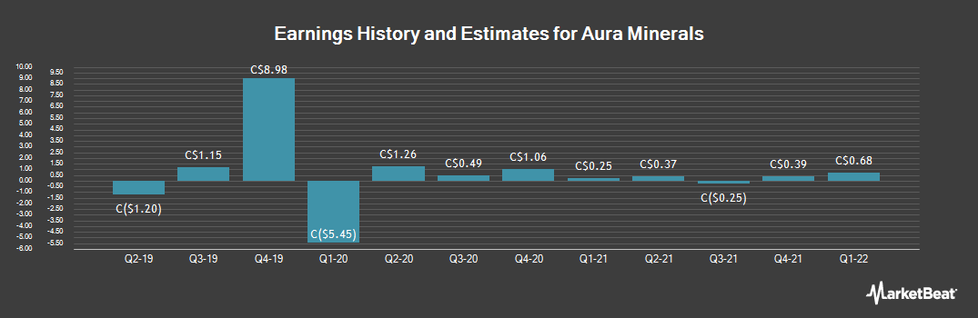 Earnings by Quarter for Aura Minerals (TSE:ORA)