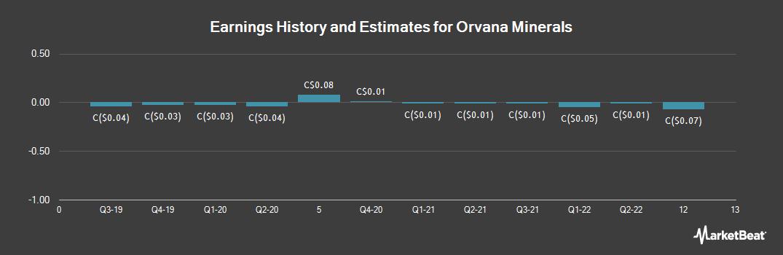 Earnings by Quarter for Orvana Minerals (TSE:ORV)