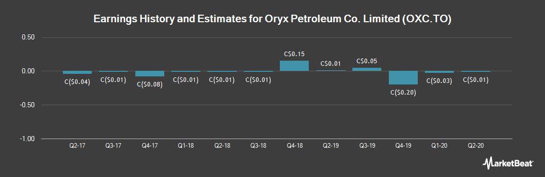 Earnings by Quarter for Oryx Petroleum Co. Ltd (TSE:OXC)