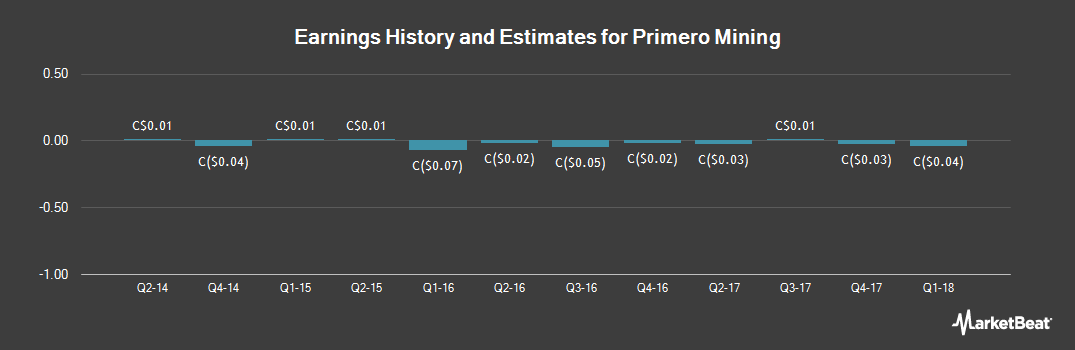 Earnings by Quarter for Primero Mining Corp (TSE:P)