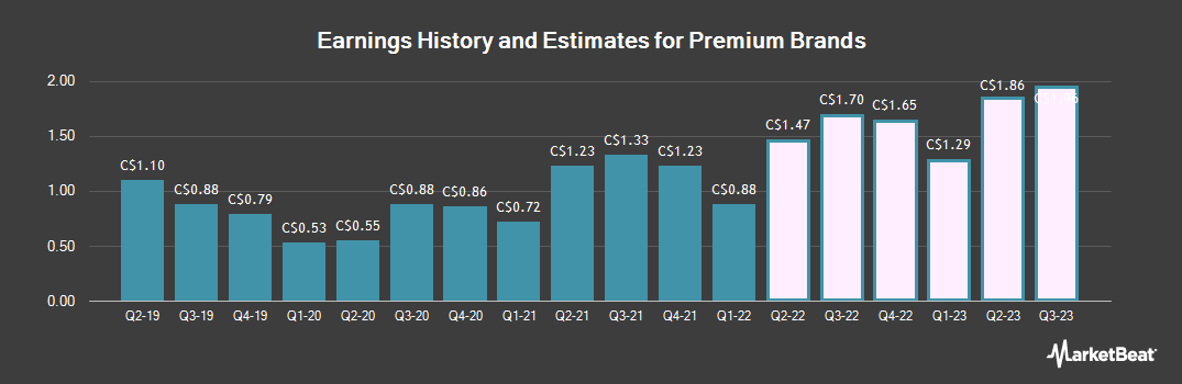 Earnings by Quarter for Premium Brands Holdings Corp (TSE:PBH)
