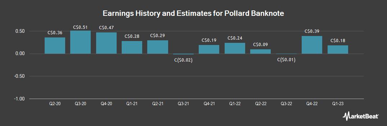Earnings by Quarter for Pollard Banknote (TSE:PBL)