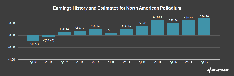 Earnings by Quarter for North American Palladium (TSE:PDL)