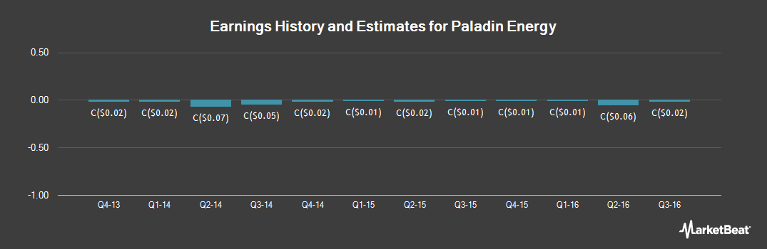 Earnings by Quarter for Paladin Energy (TSE:PDN)