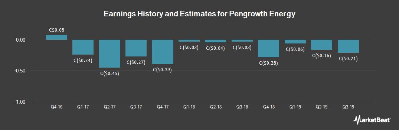 Earnings by Quarter for Pengrowth Energy (TSE:PGF)