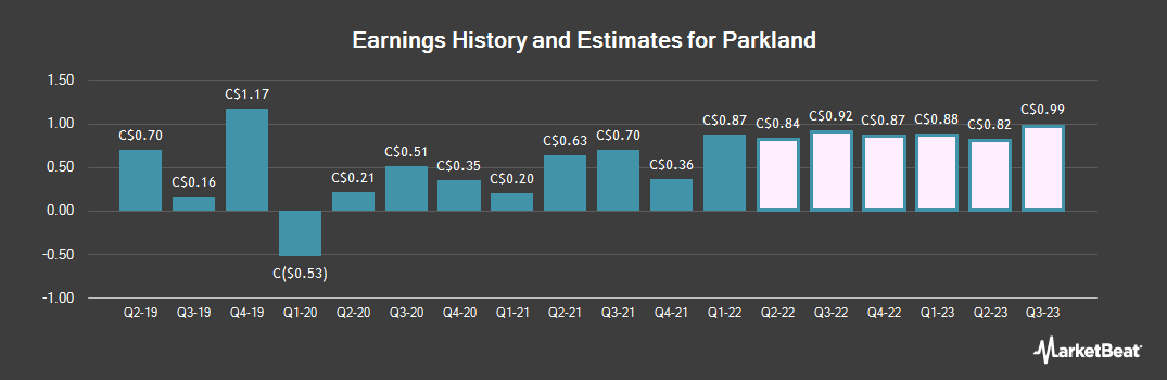 Earnings by Quarter for Parkland Fuel (TSE:PKI)