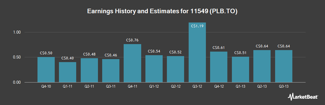 Earnings by Quarter for Paladin Labs (TSE:PLB)
