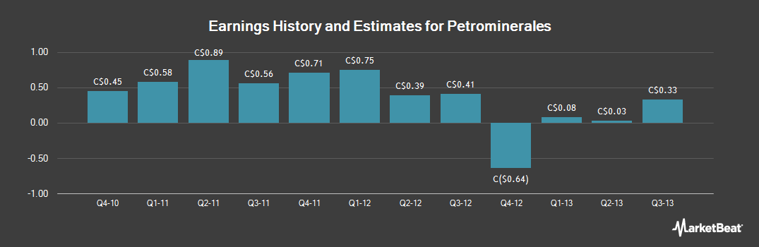 Earnings by Quarter for Petrominerales (TSE:PMG)