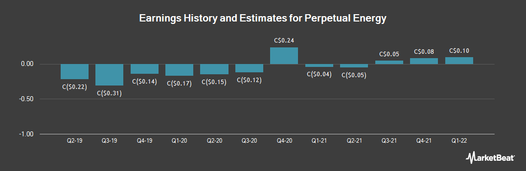 Earnings by Quarter for Perpetual Energy (TSE:PMT)