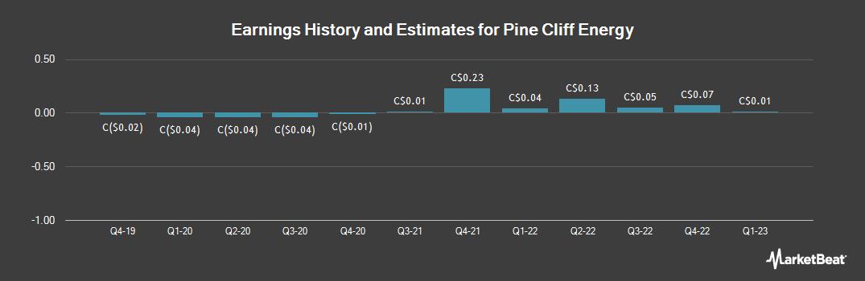 Earnings by Quarter for Pine Cliff Energy (TSE:PNE)