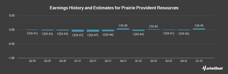 Earnings by Quarter for Prairie Provident Resources (TSE:PPR)