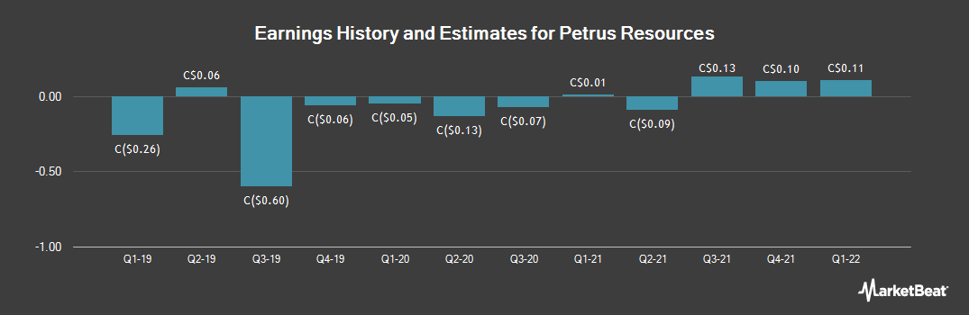 Earnings by Quarter for Petrus Resources (TSE:PRQ)