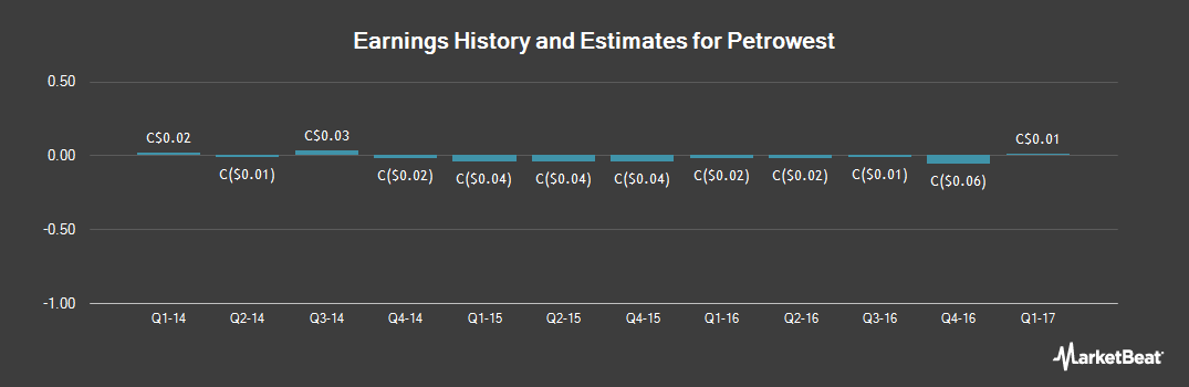 Earnings by Quarter for Petrowest (TSE:PRW)