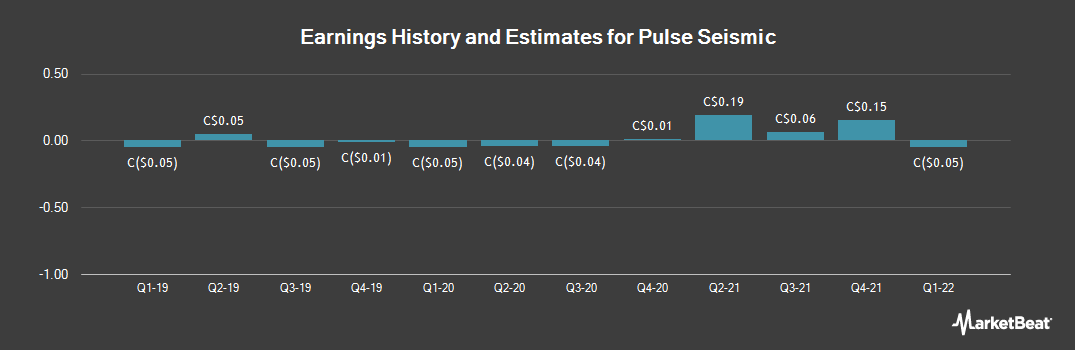 Earnings by Quarter for Pulse Seismic (TSE:PSD)