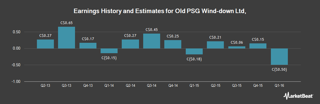 Earnings by Quarter for Performance Sports Group (TSE:PSG)