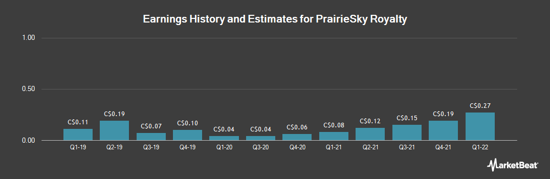 Earnings by Quarter for PrairieSky Royalty Ltd (TSE:PSK)