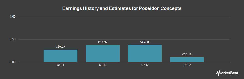 Earnings by Quarter for Poseidon Concepts (TSE:PSN)