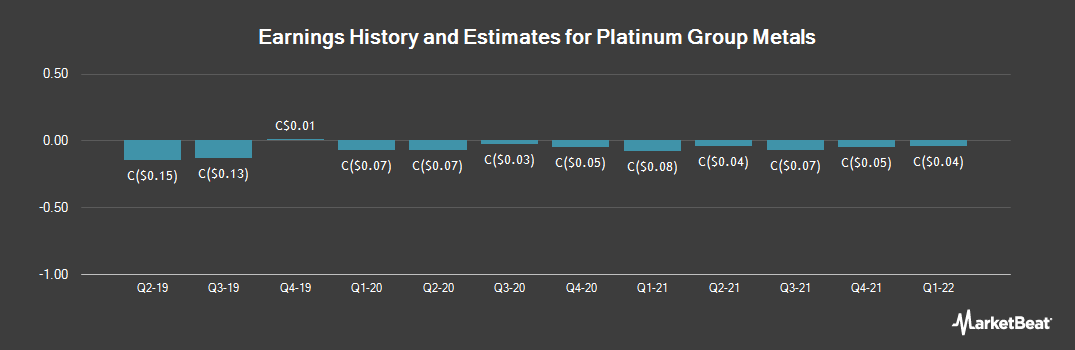 Earnings by Quarter for Platinum Group Metals (TSE:PTM)