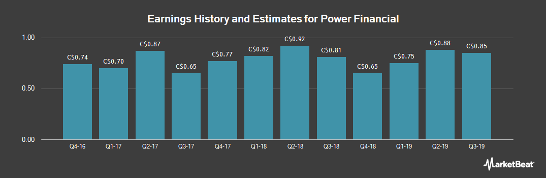 Earnings by Quarter for Power Financial Corp (TSE:PWF)