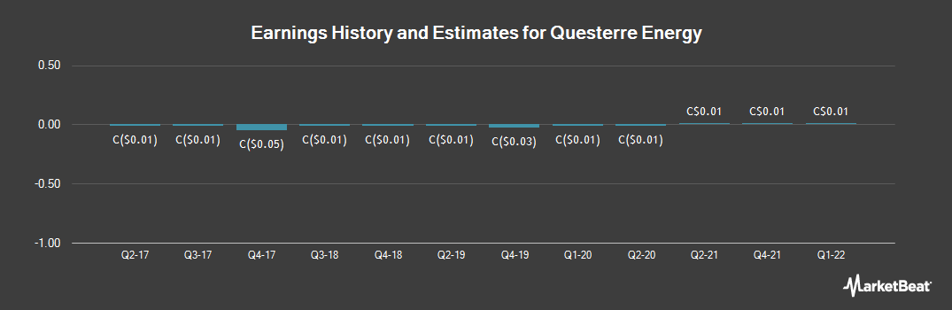 Earnings by Quarter for Questerre Energy (TSE:QEC)
