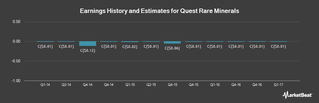 Earnings by Quarter for Quest Rare Minerals (TSE:QRM)
