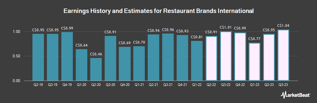 Earnings by Quarter for Restaurant Brands International (TSE:QSR)