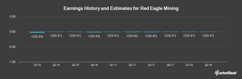 Earnings by Quarter for Red Eagle Mining (TSE:R)