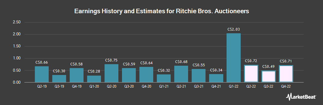 Earnings by Quarter for Ritchie Bros Auctioneers (TSE:RBA)
