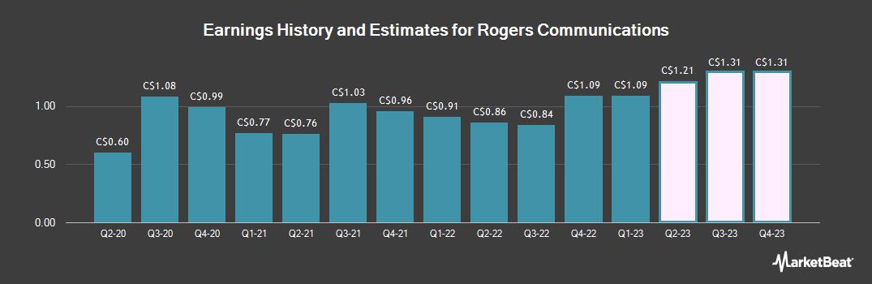 Earnings by Quarter for Rogers Communications (TSE:RCI)