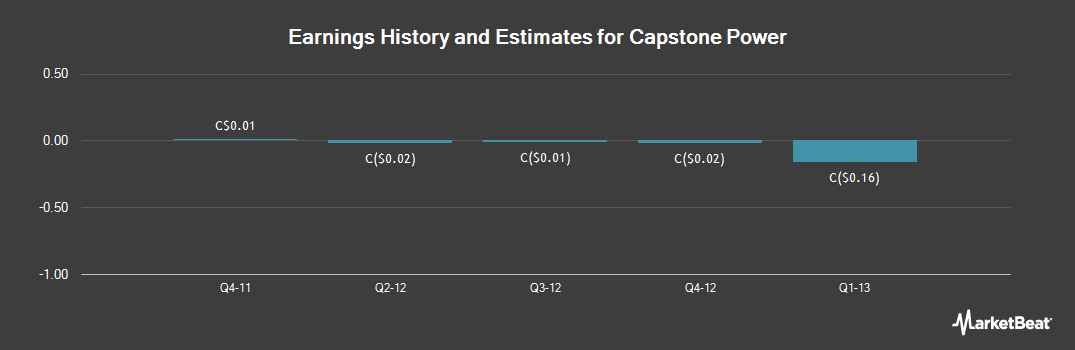 Earnings by Quarter for Capstone Power (TSE:RDZ)
