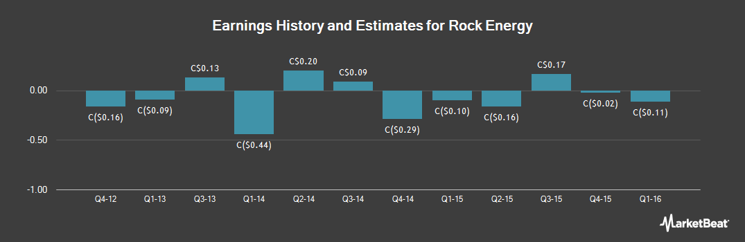 Earnings by Quarter for Rock Energy (TSE:RE)