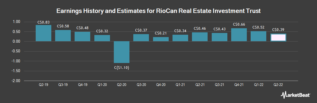 Earnings by Quarter for RioCan Real Estate Investment Trust (TSE:REI)
