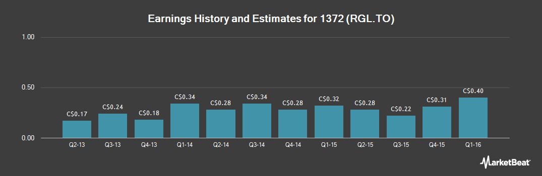 Earnings by Quarter for Royal Gold (TSE:RGL)