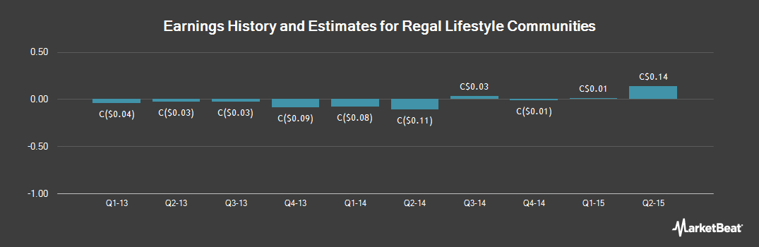 Earnings by Quarter for Regal Lifestyle Communities (TSE:RLC)