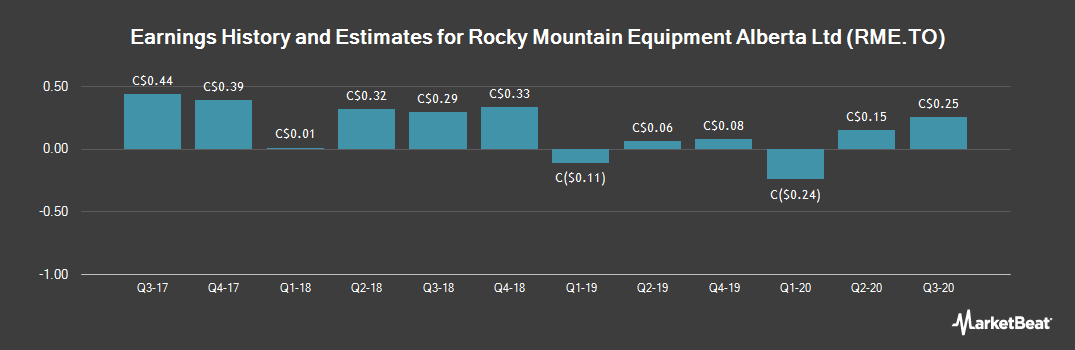 Earnings by Quarter for Rocky Mountain Dealerships (TSE:RME)