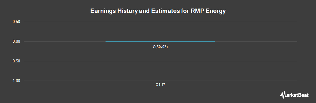 Earnings by Quarter for RMP Energy (TSE:RMP)