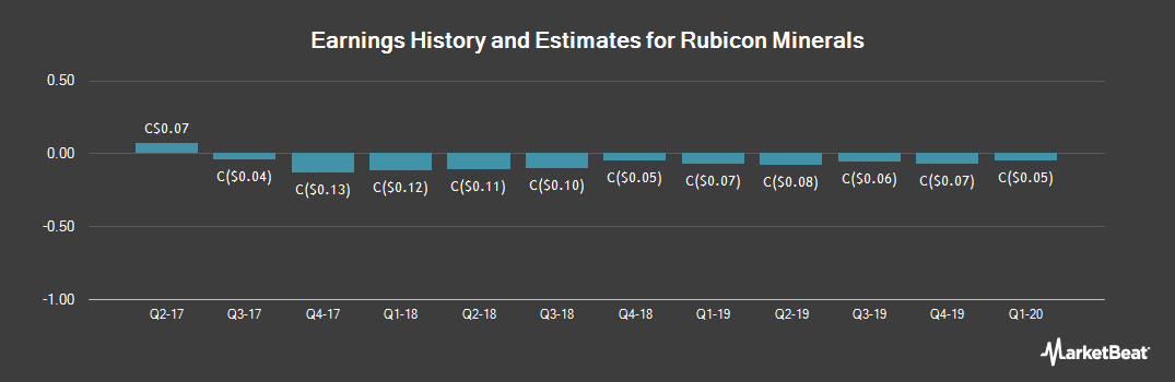 Earnings by Quarter for Rubicon Minerals (TSE:RMX)