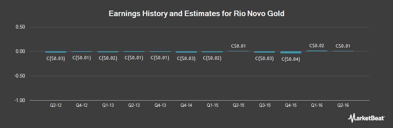 Earnings by Quarter for Rio Novo Gold (TSE:RN)