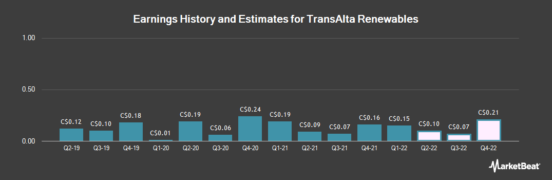 Earnings by Quarter for TransAlta Renewables (TSE:RNW)