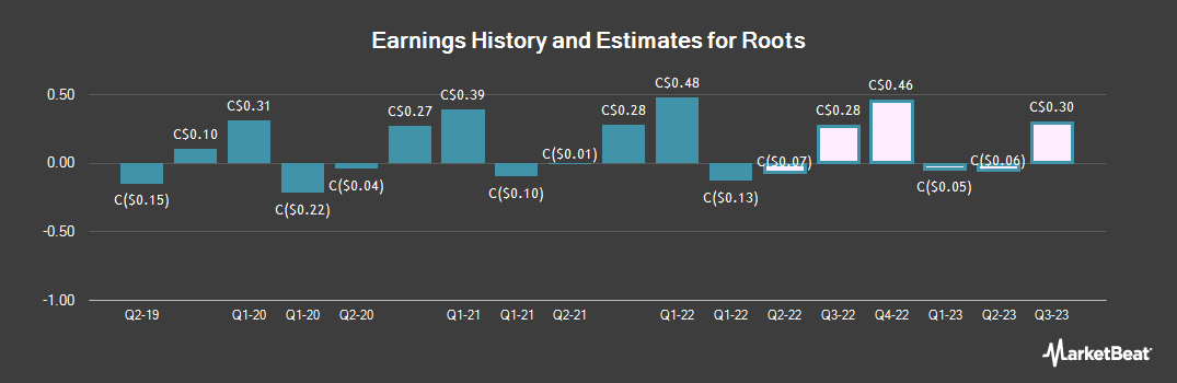 Earnings by Quarter for Roots (TSE:ROO)