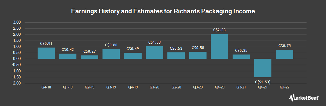 Earnings by Quarter for Richards Packaging Income Fund (TSE:RPI)