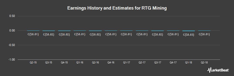 Earnings by Quarter for Rtg Mining (TSE:RTG)