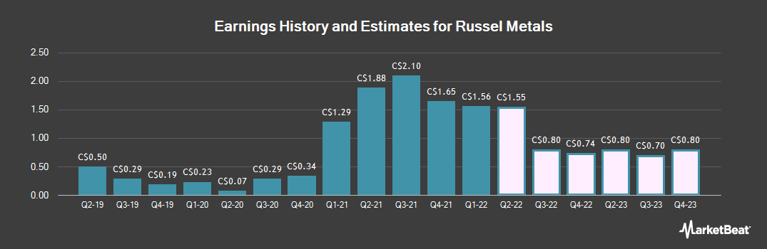 Earnings by Quarter for Russel Metals (TSE:RUS)